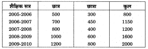 RBSE Solutions for Class 11 Economics Chapter 7 आँकड़ों का प्रस्तुतीकरण 13