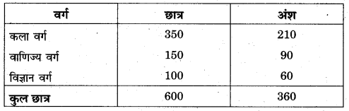 RBSE Solutions for Class 11 Economics Chapter 7 आँकड़ों का प्रस्तुतीकरण 15