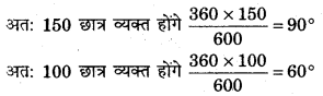 RBSE Solutions for Class 11 Economics Chapter 7 आँकड़ों का प्रस्तुतीकरण 16
