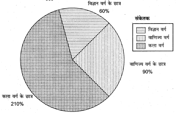 RBSE Solutions for Class 11 Economics Chapter 7 आँकड़ों का प्रस्तुतीकरण 17