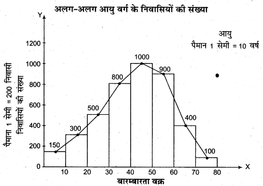 RBSE Solutions for Class 11 Economics Chapter 7 आँकड़ों का प्रस्तुतीकरण 23