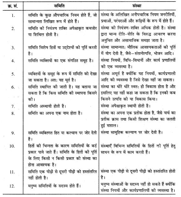 RBSE Solutions for Class 11 Sociology Chapter 3 मूलभूत अवधारणाएँ-II (संस्था, समिति, संगठन, मूल्य एवं मानदण्ड) 1