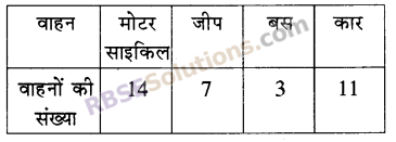 RBSE Solutions for Class 5 Maths Chapter 9 आँकड़ेAdditional Questions image 14