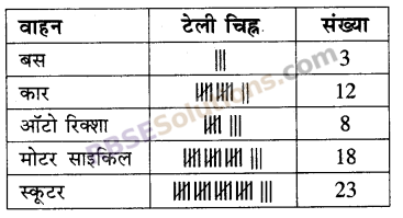 RBSE Solutions for Class 5 Maths Chapter 9 आँकड़ेAdditional Questions image 18