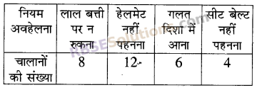 RBSE Solutions for Class 5 Maths Chapter 9 आँकड़ेAdditional Questions image 20