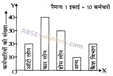 RBSE Solutions for Class 5 Maths Chapter 9 आँकड़ेAdditional Questions image 5