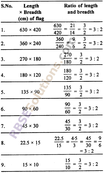 RBSE Solutions for Class 7 Maths Chapter 15 Comparison of Quantities In Text Exercise - 2