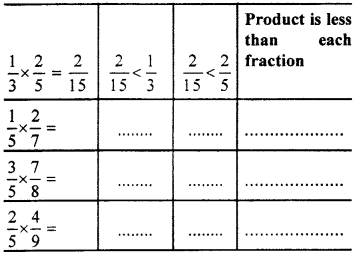 RBSE Solutions for Class 7 Maths Chapter 2 Fractions and Decimal Numbers In Text Exercise 19