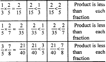 RBSE Solutions for Class 7 Maths Chapter 2 Fractions and Decimal Numbers In Text Exercise 19a