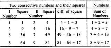 RBSE Solutions for Class 7 Maths Chapter 3 Square and Square Root In Text Exercise 39a