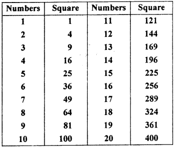RBSE Solutions for Class 7 Maths Chapter 3 Square and Square Root In Text Exercise d40