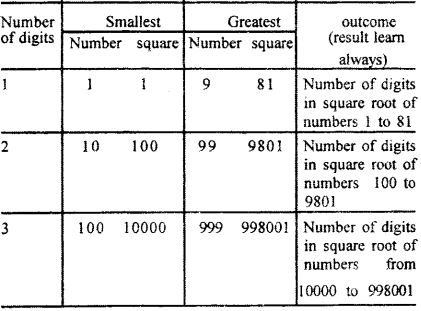 RBSE Solutions for Class 7 Maths Chapter 3 Square and Square Root In Text Exercise d47