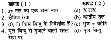 RBSE Solutions for Class 8 Maths Chapter 12 रैखिक आलेख Additional Questions Q4