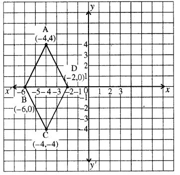 RBSE Solutions for Class 8 Maths Chapter 12 रैखिक आलेख Additional Questions Q4566