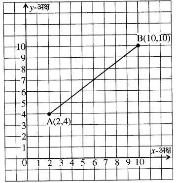 RBSE Solutions for Class 8 Maths Chapter 12 रैखिक आलेख Additional Questions Q5b