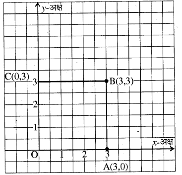 RBSE Solutions for Class 8 Maths Chapter 12 रैखिक आलेख Additional Questions Q5c