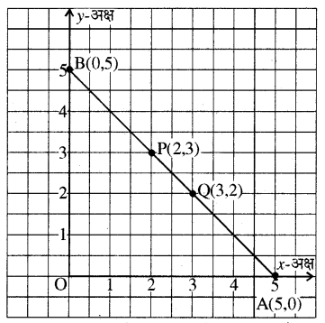 RBSE Solutions for Class 8 Maths Chapter 12 रैखिक आलेख Additional Questions Q6