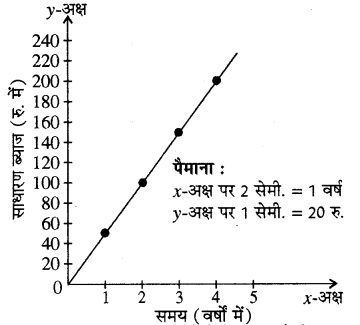 RBSE Solutions for Class 8 Maths Chapter 12 रैखिक आलेख Additional Questions Q6D
