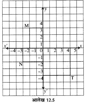 RBSE Solutions for Class 8 Maths Chapter 12 रैखिक आलेख Ex 12.1 Q1