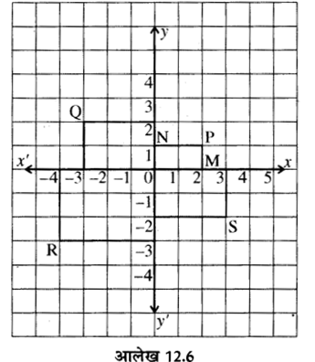 RBSE Solutions for Class 8 Maths Chapter 12 रैखिक आलेख Ex 12.1 Q2