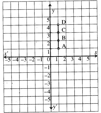RBSE Solutions for Class 8 Maths Chapter 12 रैखिक आलेख Ex 12.1 Q3