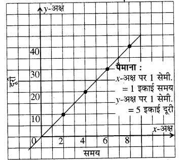 RBSE Solutions for Class 8 Maths Chapter 12 रैखिक आलेख Ex 12.2 Q4