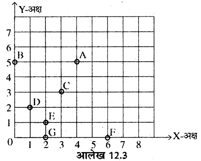 RBSE Solutions for Class 8 Maths Chapter 12 रैखिक आलेख In Text Exercise Q38