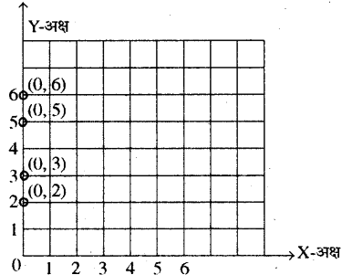 RBSE Solutions for Class 8 Maths Chapter 12 रैखिक आलेख In Text Exercise Q39