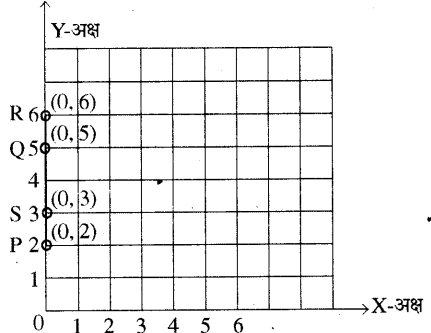 RBSE Solutions for Class 8 Maths Chapter 12 रैखिक आलेख In Text Exercise Q39d