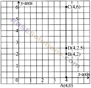RBSE Solutions for Class 8 Maths Chapter 12 Linear GraphAdditional Questions img-1