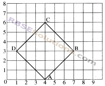 RBSE Solutions for Class 8 Maths Chapter 12 Linear GraphAdditional Questions img-12