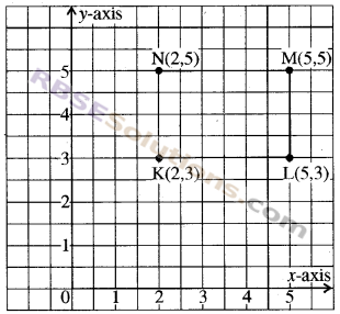 RBSE Solutions for Class 8 Maths Chapter 12 Linear GraphAdditional Questions img-2