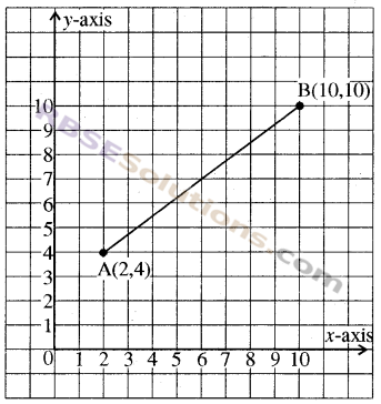 RBSE Solutions for Class 8 Maths Chapter 12 Linear GraphAdditional Questions img-3