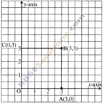 RBSE Solutions for Class 8 Maths Chapter 12 Linear GraphAdditional Questions img-4