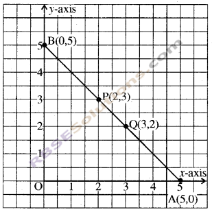 RBSE Solutions for Class 8 Maths Chapter 12 Linear GraphAdditional Questions img-5