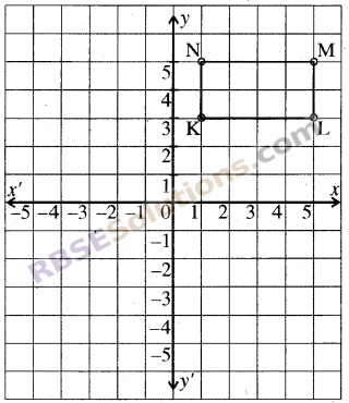 RBSE Solutions for Class 8 Maths Chapter 12 Linear GraphEx 12.1 img-4