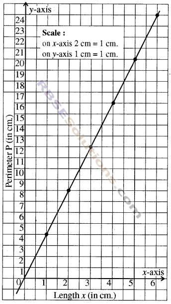 RBSE Solutions for Class 8 Maths Chapter 12 Linear GraphEx 12.2 img-2