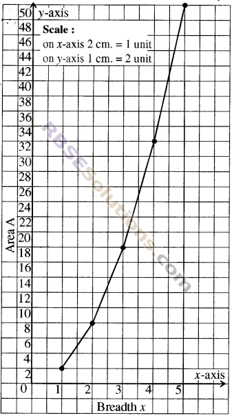 RBSE Solutions for Class 8 Maths Chapter 12 Linear GraphEx 12.2 img-3