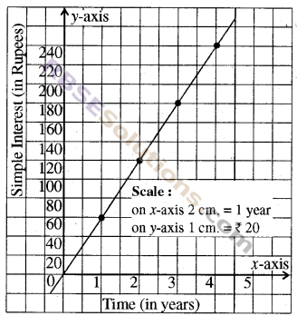 RBSE Solutions for Class 8 Maths Chapter 12 Linear GraphEx 12.2 img-4
