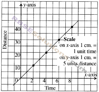 RBSE Solutions for Class 8 Maths Chapter 12 Linear GraphEx 12.2 img-5