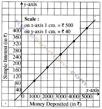 RBSE Solutions for Class 8 Maths Chapter 12 Linear GraphEx 12.2 img-6