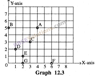 RBSE Solutions for Class 8 Maths Chapter 12 Linear GraphIn Text Exercise img-1