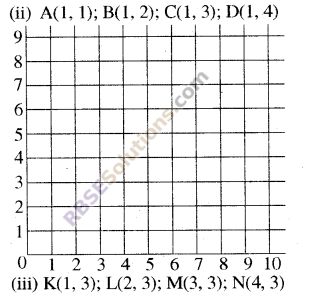 RBSE Solutions for Class 8 Maths Chapter 12 Linear GraphIn Text Exercise img-3
