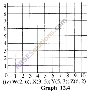 RBSE Solutions for Class 8 Maths Chapter 12 Linear GraphIn Text Exercise img-4