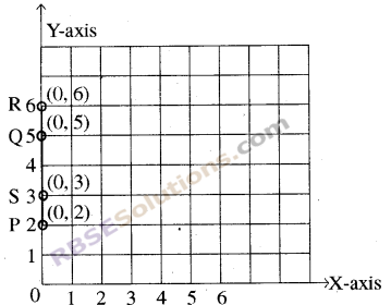 RBSE Solutions for Class 8 Maths Chapter 12 Linear GraphIn Text Exercise img-5