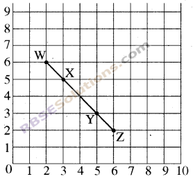 RBSE Solutions for Class 8 Maths Chapter 12 Linear GraphIn Text Exercise img-8