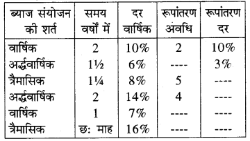 RBSE Solutions for Class 8 Maths Chapter 13 राशियों की तुलना In Text Exercise 58