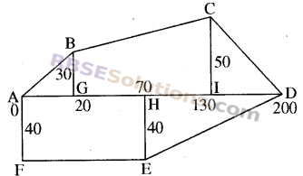 RBSE Solutions for Class 8 Maths Chapter 14 Area Additional Questions img-12