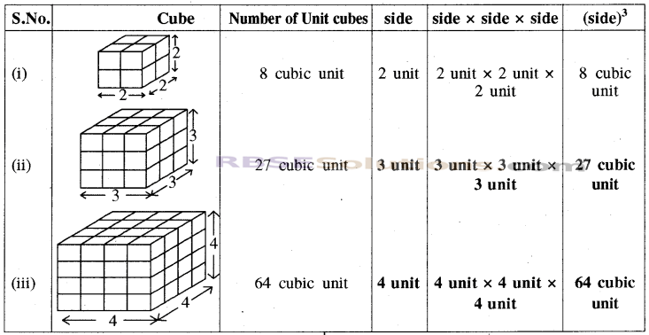 RBSE Solutions for Class 8 Maths Chapter 15 Surface Area and VolumeIn Text Exercise img-10