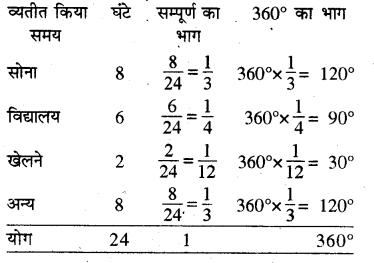 RBSE Solutions for Class 8 Maths Chapter 16 आँकड़ों का प्रबन्धन Ex16.1 Q2a
